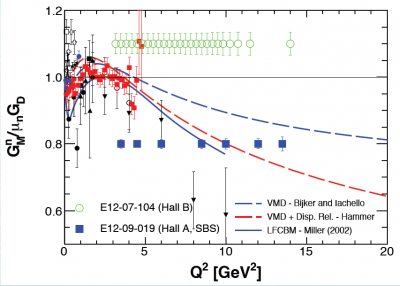 Projected SBS program results on the neutron magnetic form factor, compared to existing data and selected theoretical predictions