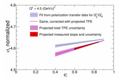 neutron two-photon exchange measurement projected precision
